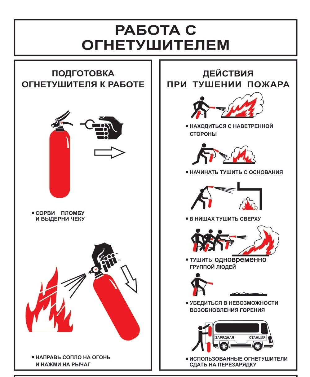 Инструкция о мерах пожарной информации